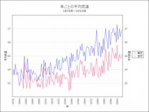 1876年から2010年間の年平均気温の推移(東京、金沢)