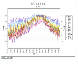 day_chart1