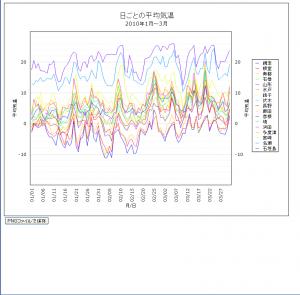 day_chart2