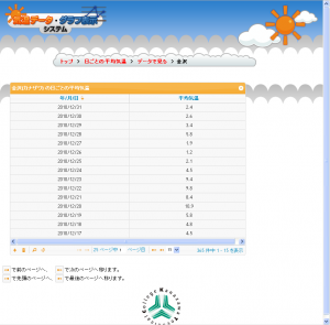 day_data