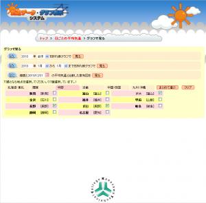 day_menu_chart