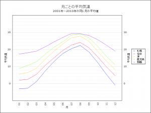 2000年から2010年の間の1月から12月の各月平均気温(札幌、仙台、津、鹿児島、石垣島)