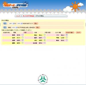 year_menu_chart